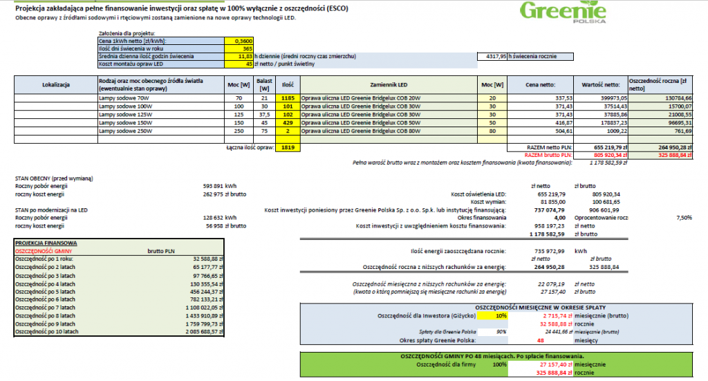 Example calculation Greenie