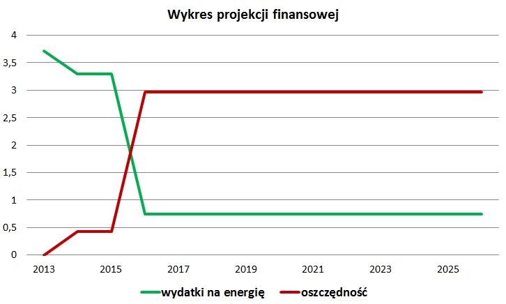 projekcja_finansowa_greenie